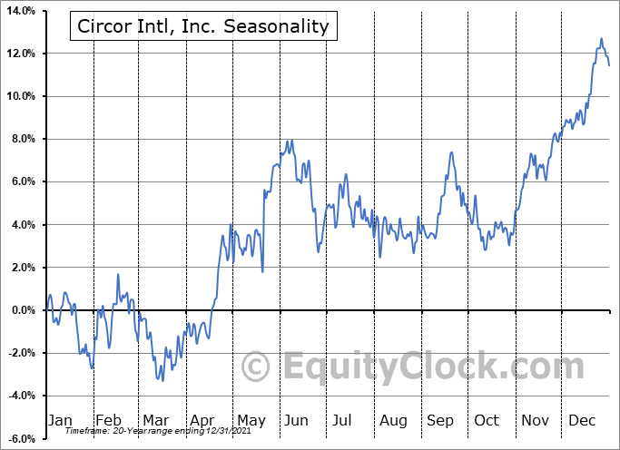 CIRCOR International, Inc. Seasonal Chart