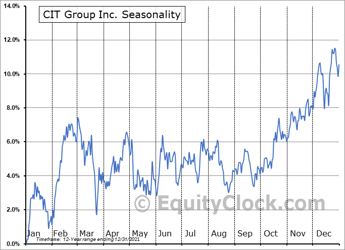 CIT Group Inc (DEL) Seasonal Chart