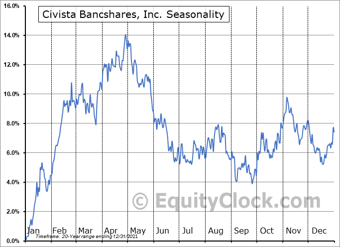 Civista Bancshares, Inc. Seasonal Chart