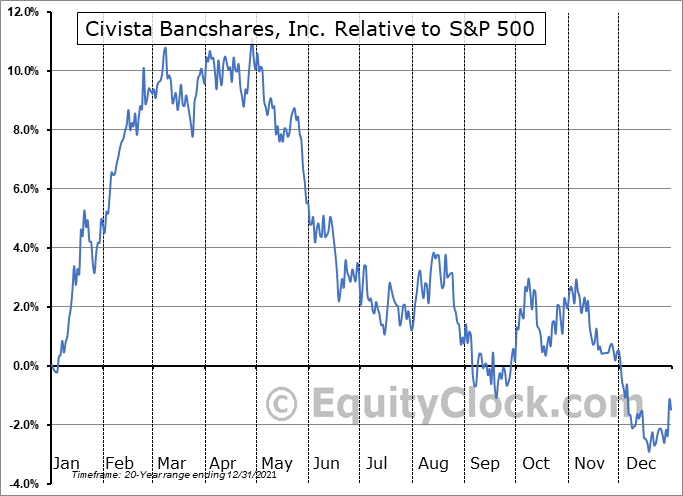 CIVB Relative to the S&P 500