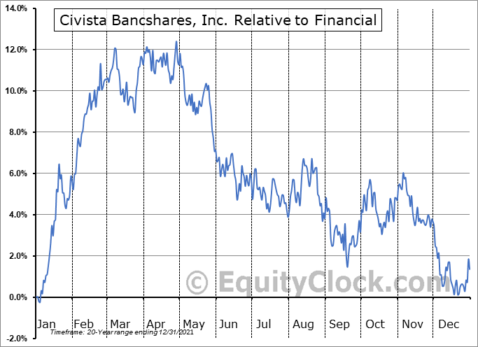 CIVB Relative to the Sector