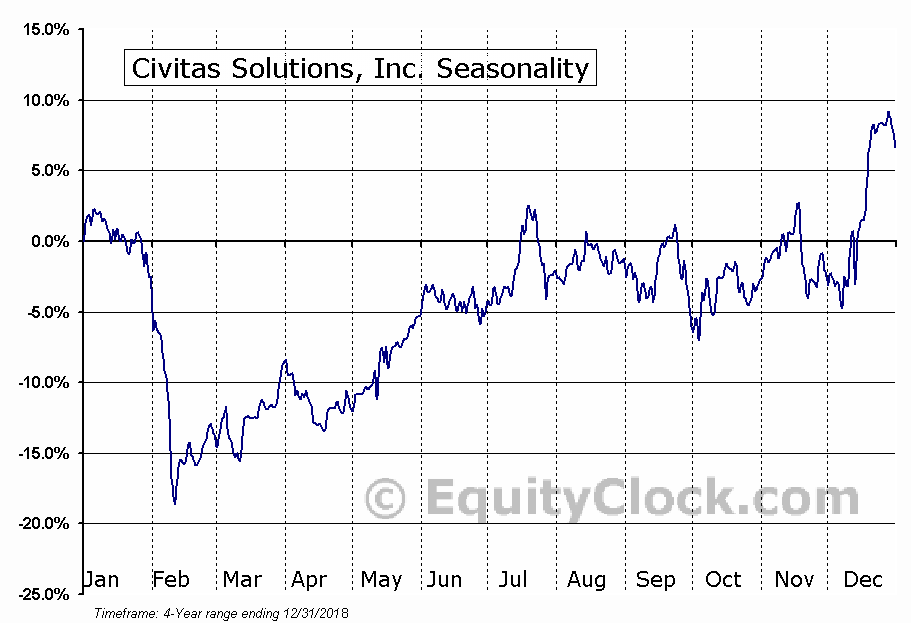 Civitas Solutions, Inc. (CIVI) Seasonal Chart