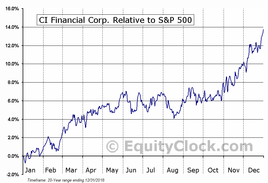 CIX.TO Relative to the S&P 500