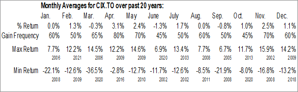 Monthly Seasonal CI Financial Corp. (TSE:CIX.TO)