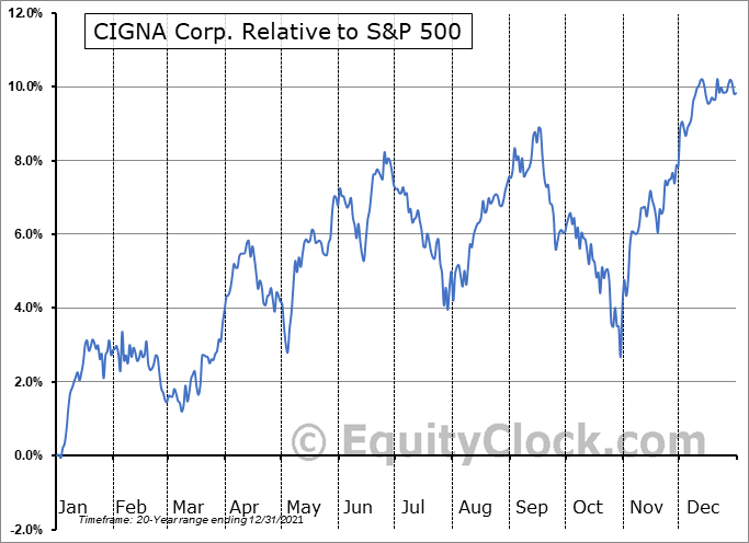 CI Relative to the S&P 500
