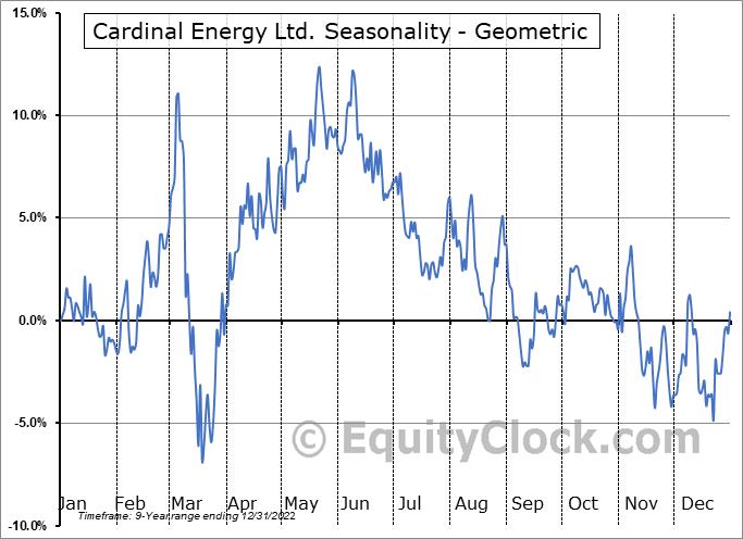 Cardinal Energy Ltd. (TSE:CJ.TO) Seasonality