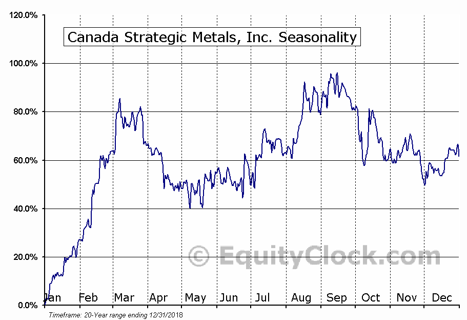Canada Strategic Metals, Inc. (TSXV:CJC) Seasonality