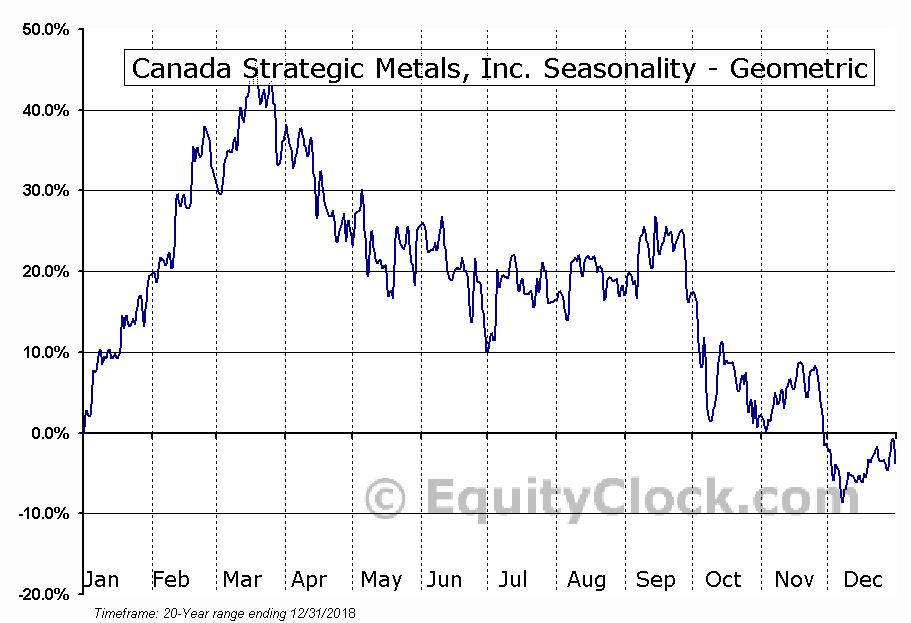 Canada Strategic Metals, Inc. (TSXV:CJC.V) Seasonality