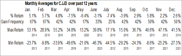 Monthly Seasonal China Jo-Jo Drugstores, Inc. (NASD:CJJD)