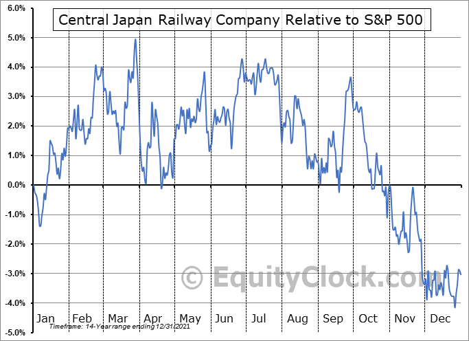 CJPRY Relative to the S&P 500