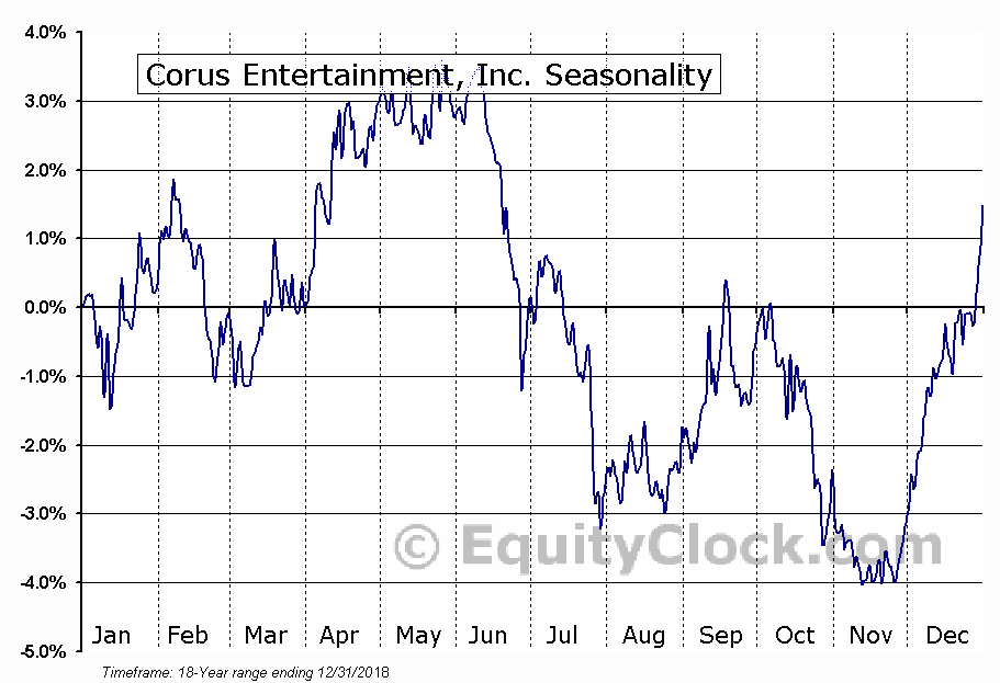 Corus Entertainment Inc. (TSE:CJR.B) Seasonal Chart