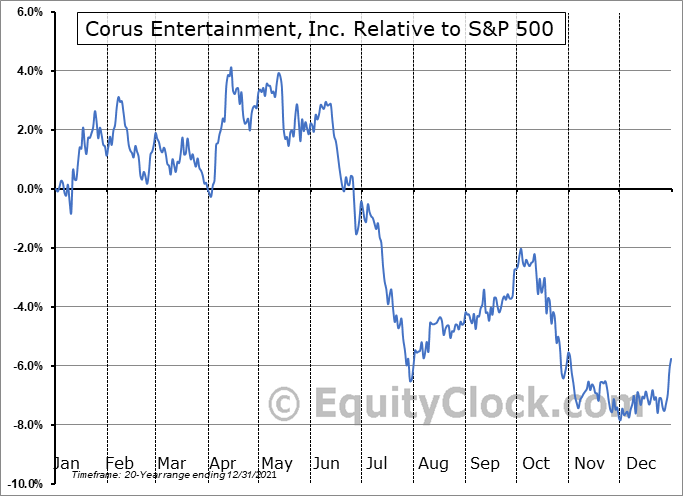 CJR-B.TO Relative to the S&P 500