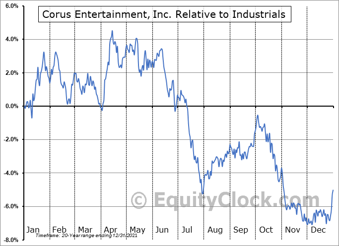 CJR-B.TO Relative to the Sector