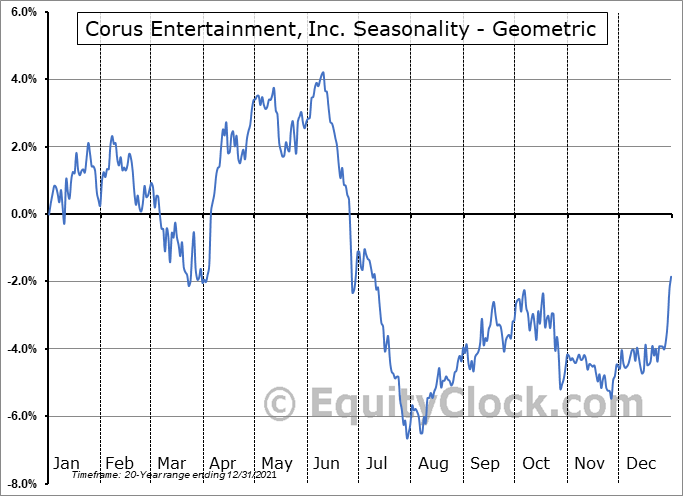 Corus Entertainment, Inc. (TSE:CJR/B.TO) Seasonality