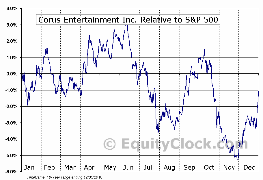 CJREF Relative to the S&P 500