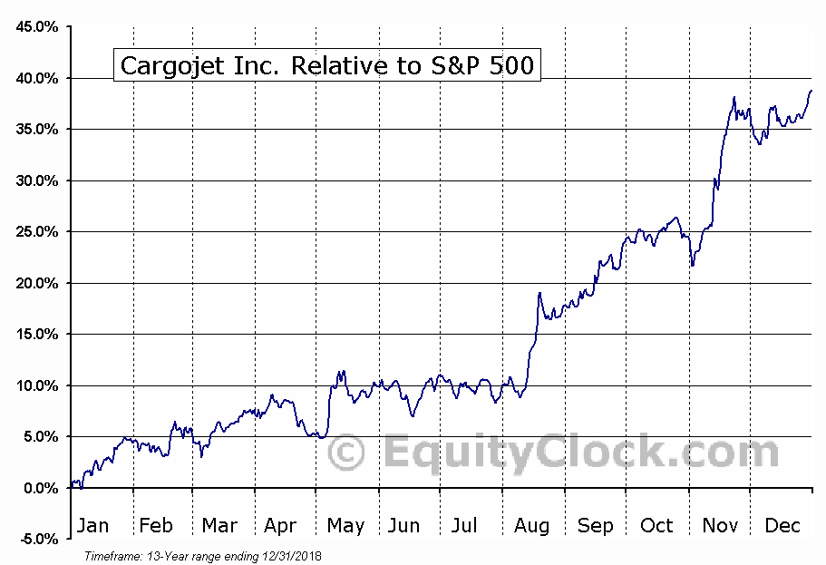 CJT.TO Relative to the S&P 500