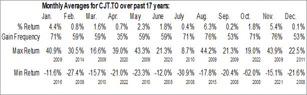 Monthly Seasonal Cargojet Inc. (TSE:CJT.TO)