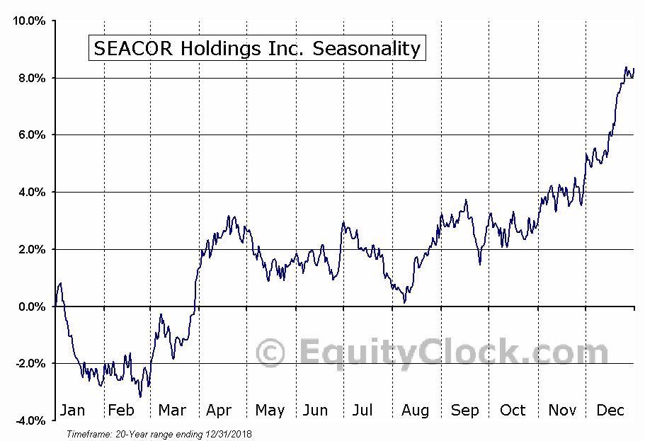 SEACOR Holdings Inc. (NYSE:CKH) Seasonality