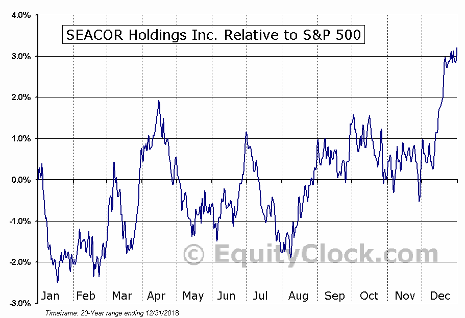 CKH Relative to the S&P 500