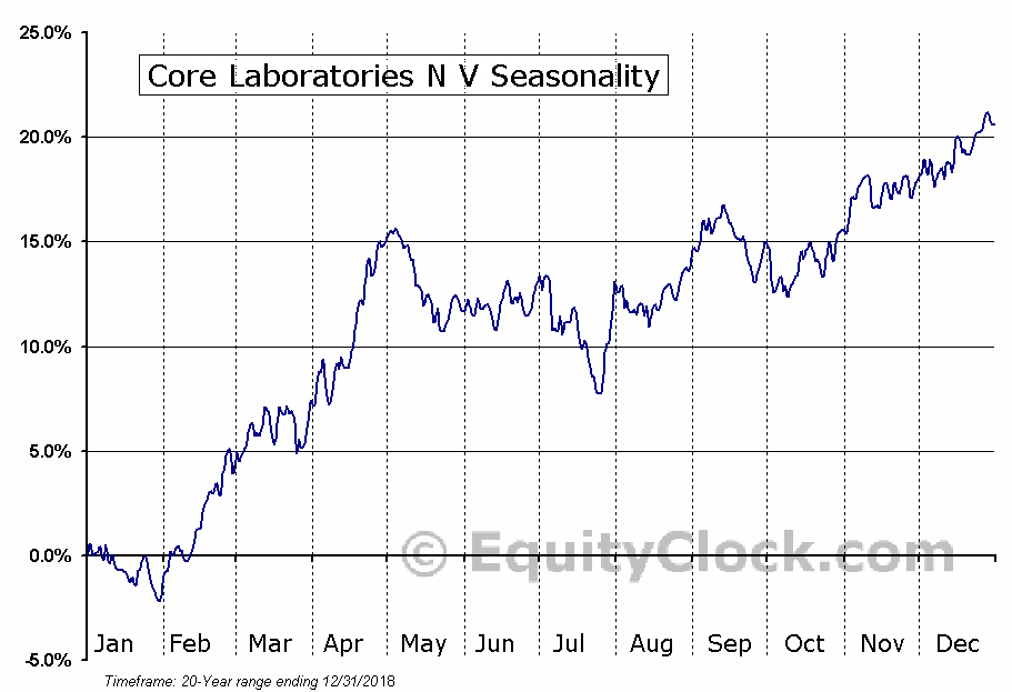 Core Laboratories N V (NYSE:CLB) Seasonality