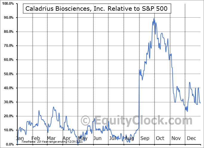 CLBS Relative to the S&P 500