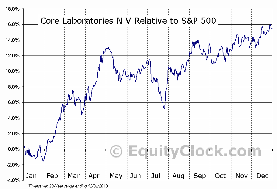 CLB Relative to the S&P 500