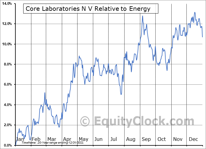 CLB Relative to the Sector