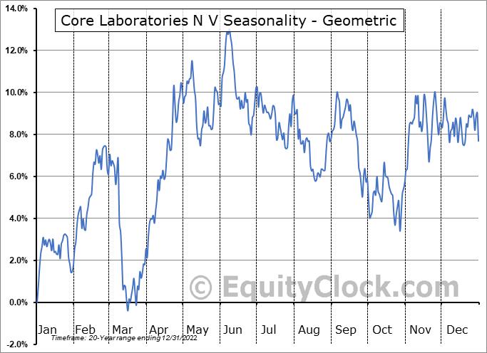 Core Laboratories N V (NYSE:CLB) Seasonality