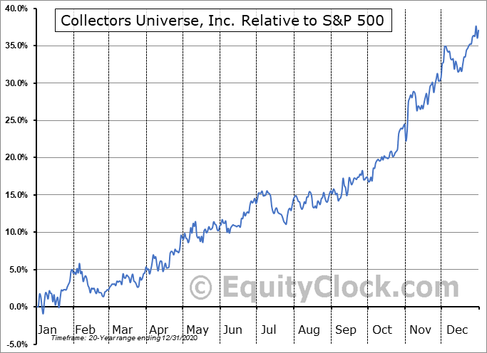 CLCT Relative to the S&P 500