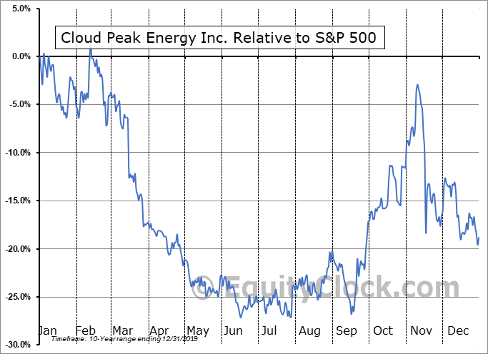 CLDPQ Relative to the S&P 500