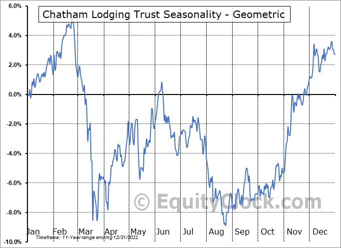 Chatham Lodging Trust (NYSE:CLDT) Seasonality