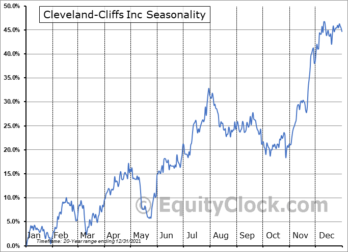 Cleveland-Cliffs Inc. Seasonal Chart
