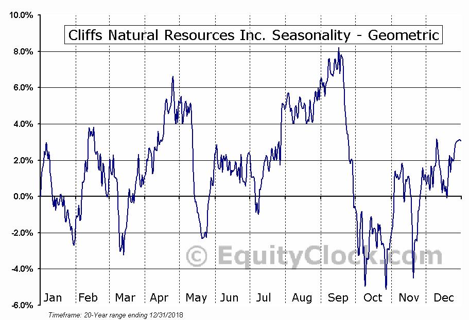 Cliffs Natural Resources Inc. (NYSE:CLF) Seasonality