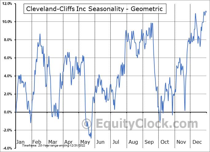 Cleveland-Cliffs Inc (NYSE:CLF) Seasonality