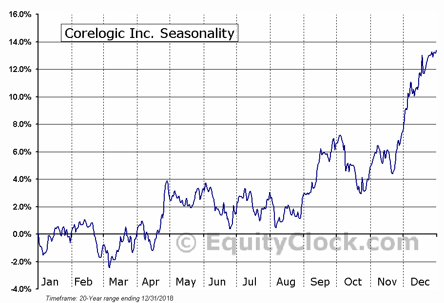 CoreLogic, Inc. (CLGX) Seasonal Chart