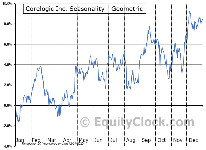 Corelogic Inc. (NYSE:CLGX) Seasonality