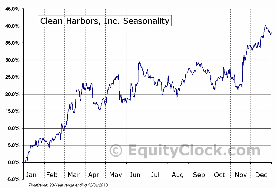 Clean Harbors, Inc. (NYSE:CLH) Seasonal Chart