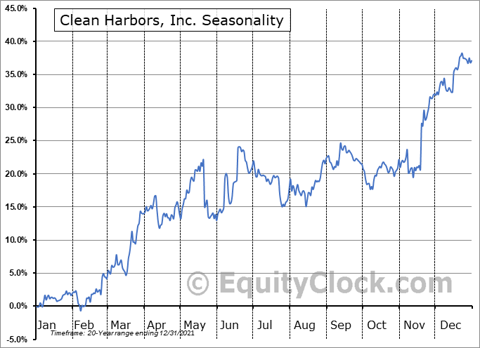 Clean Harbors, Inc. (NYSE:CLH) Seasonality