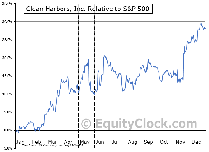 CLH Relative to the S&P 500