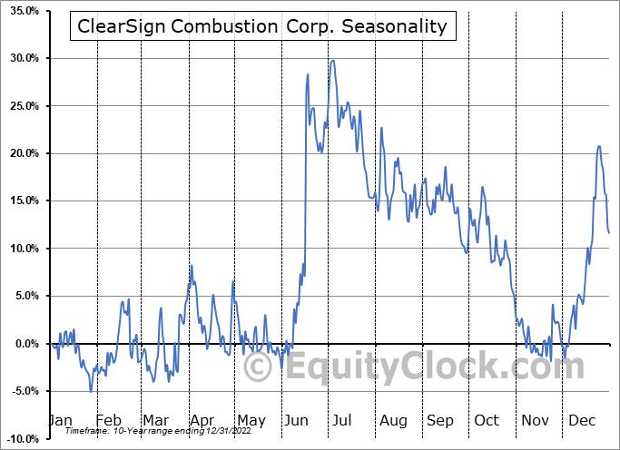 ClearSign Technologies Corporation Seasonal Chart