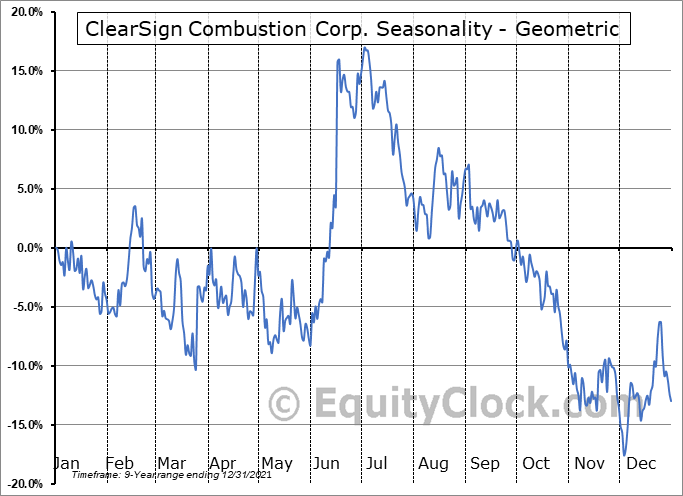 ClearSign Combustion Corp. (NASD:CLIR) Seasonality
