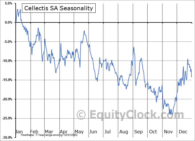 Cellectis S.A. Seasonal Chart
