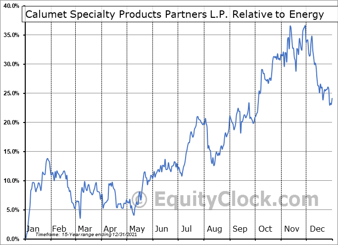 CLMT Relative to the Sector