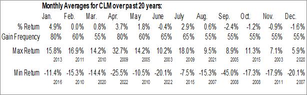Monthly Seasonal Cornerstone Strategic Value Fund Inc. (AMEX:CLM)