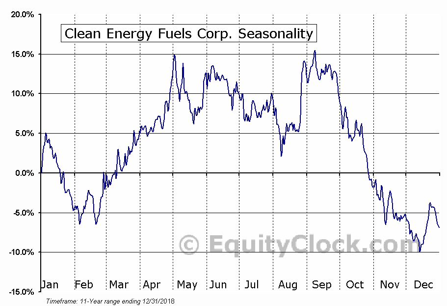 Clean Energy Fuels Corp. (CLNE) Seasonal Chart