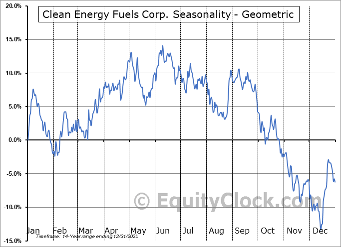 Clean Energy Fuels Corp. (NASD:CLNE) Seasonality