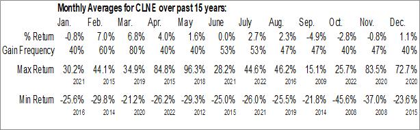 Monthly Seasonal Clean Energy Fuels Corp. (NASD:CLNE)