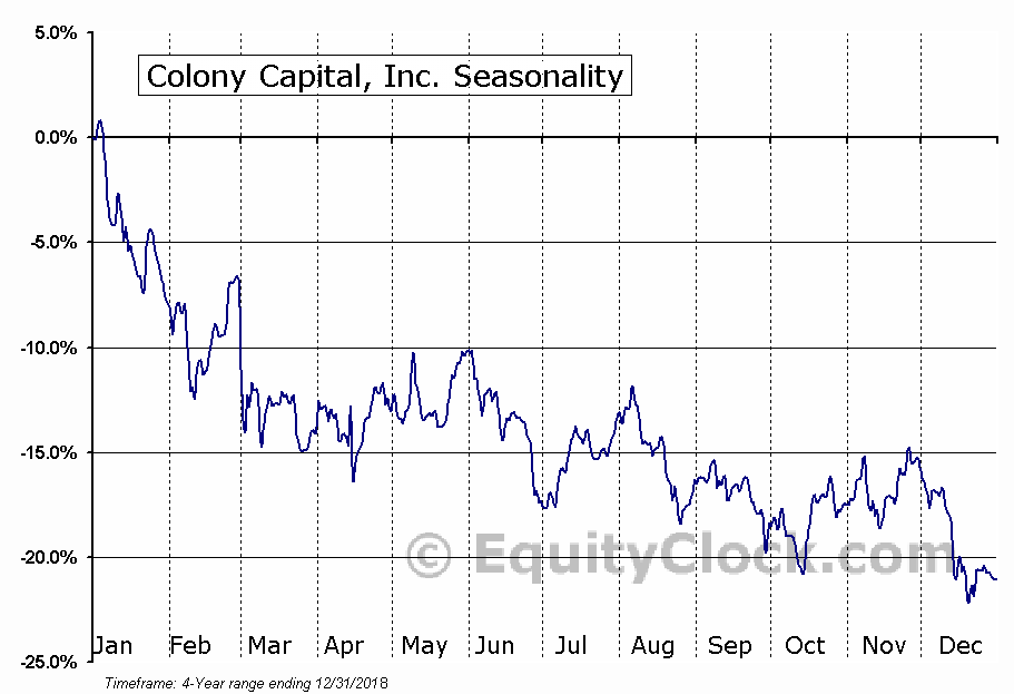 Colony Capital, Inc. (CLNY) Seasonal Chart