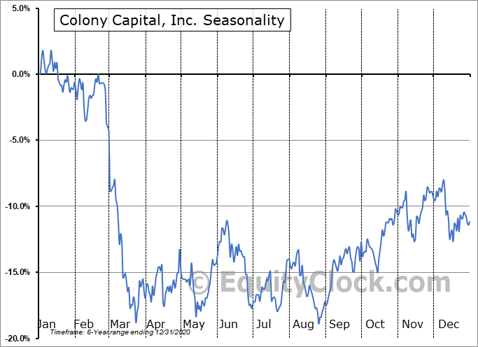 Colony Capital, Inc. Seasonal Chart