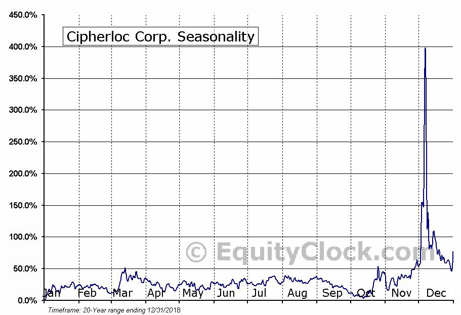 Cipherloc Corp. (OTCMKT:CLOK) Seasonality
